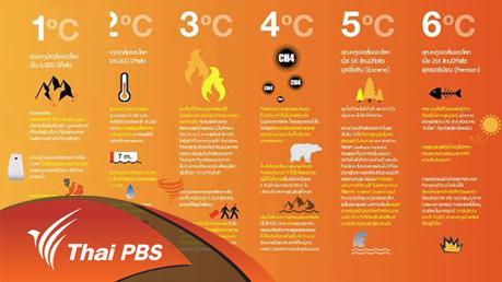 เวทีสาธารณะ - ติวเข้มวิกฤตโลกร้อน