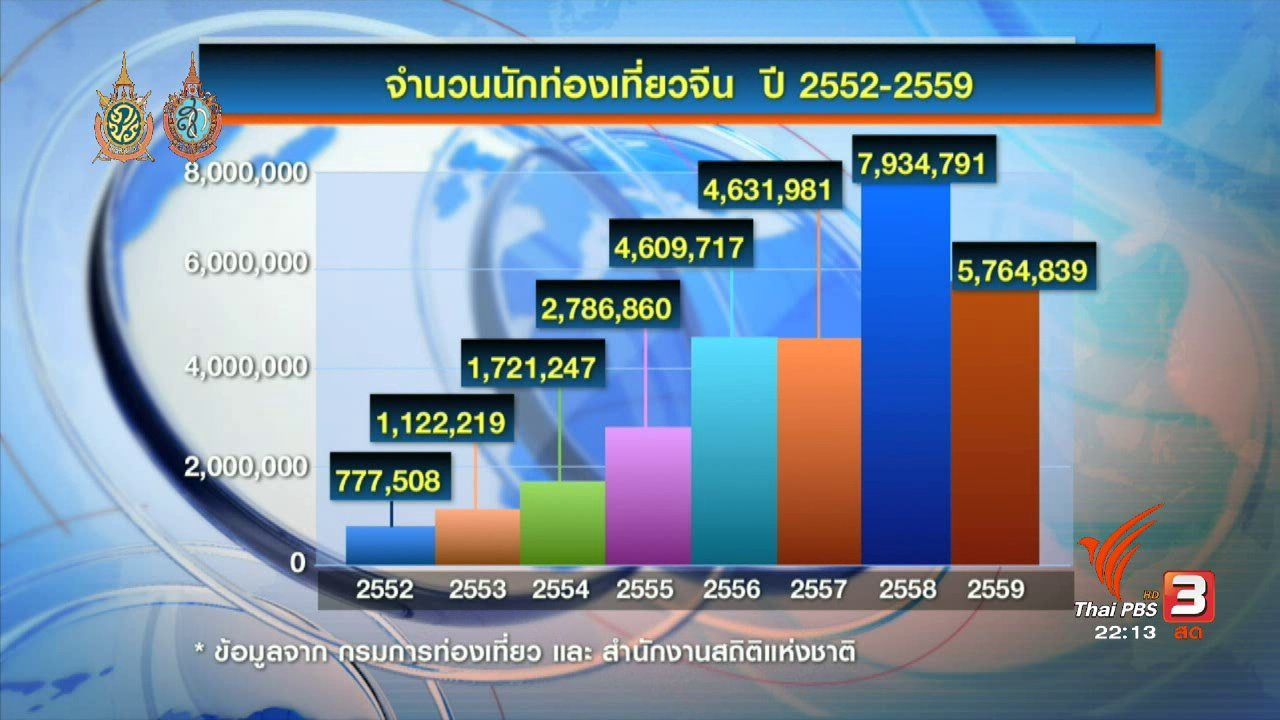 """ที่นี่ Thai PBS - ที่นี่ Thai PBS : มาตรฐานตรวจสอบ """"ทัวร์ศูนย์เหรียญ"""""""