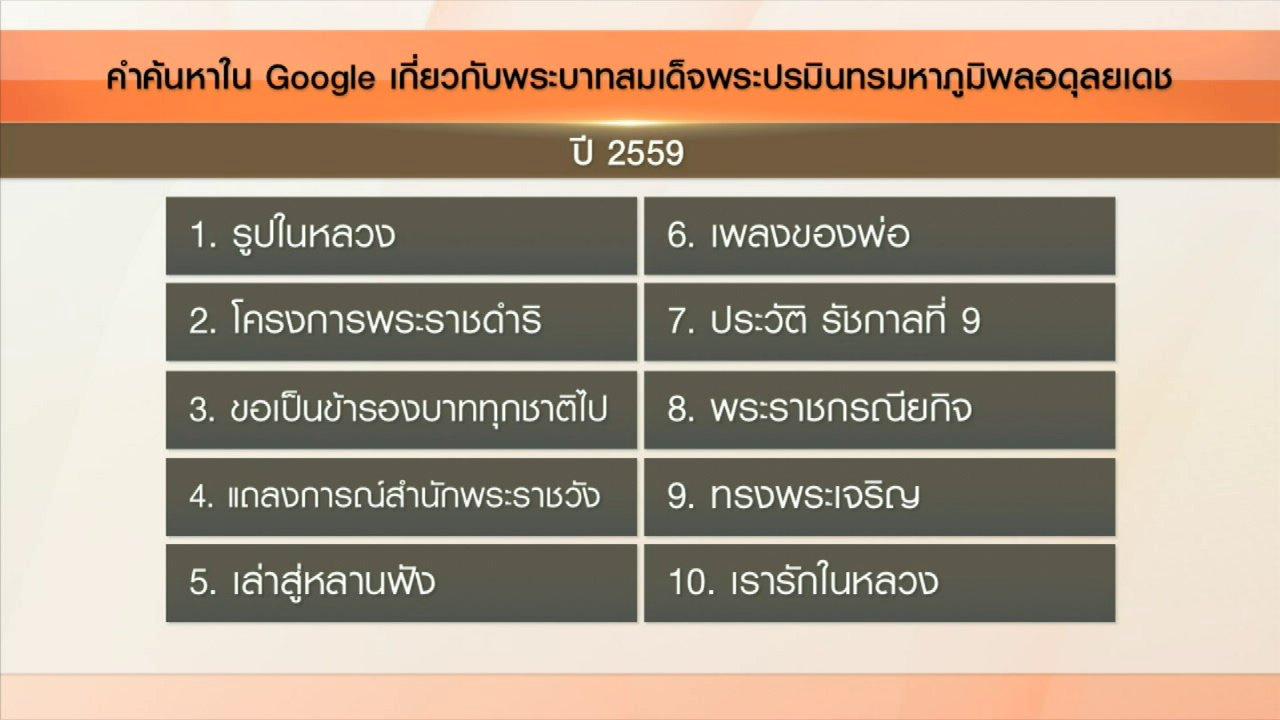วันใหม่  ไทยพีบีเอส - คลิกให้ปัง : ปีนี้คนไทยค้นหาเรื่องราว รัชกาลที่ 9 มากสุดในกูเกิล